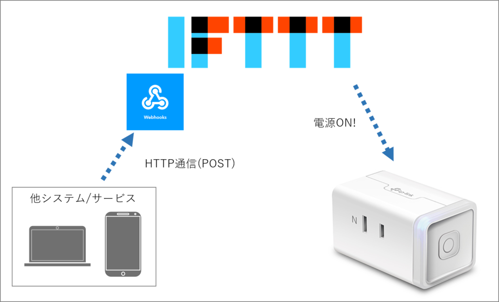 外部からWebhookをトリガーにIFTTTのアプレットを動かして、スマートプラグ(TP-LinkのHS105)を操作する