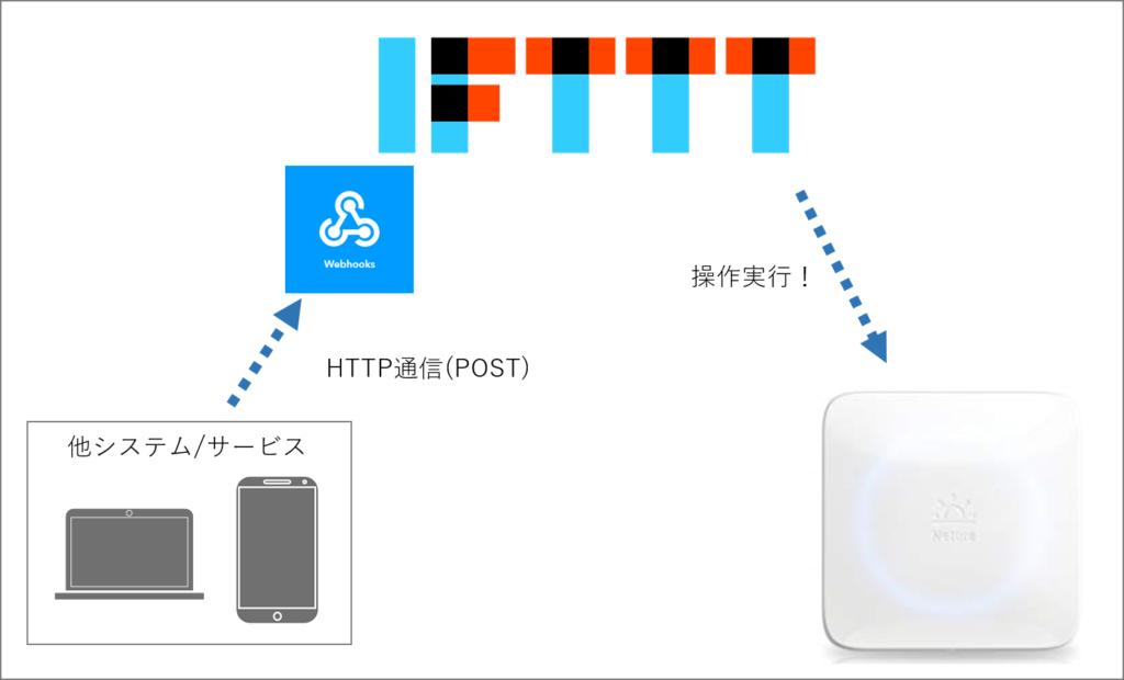 外部からWebhookをトリガーにIFTTTのアプレットを動かして、スマートリモコン(NatureのNature remo mini)を操作する